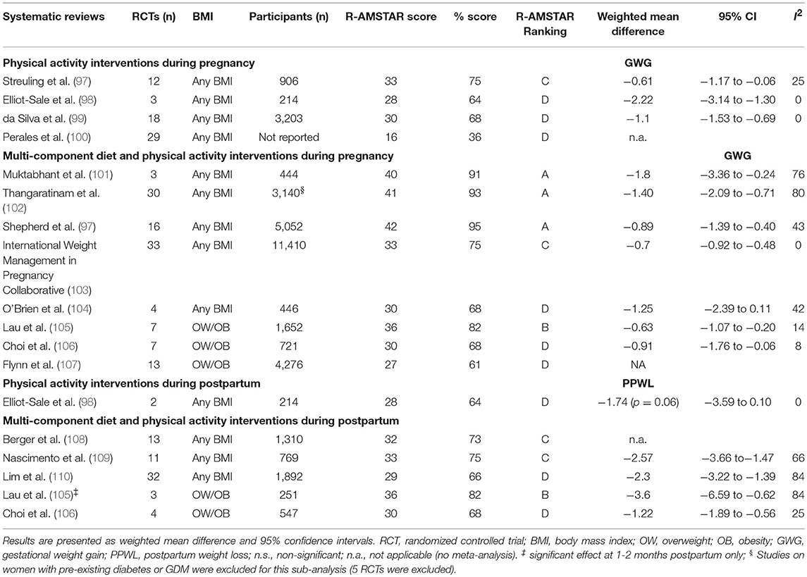 Frontiers | Obesity and Weight Gain in Pregnancy and Postpartum: an Evidence Review of Lifestyle ...