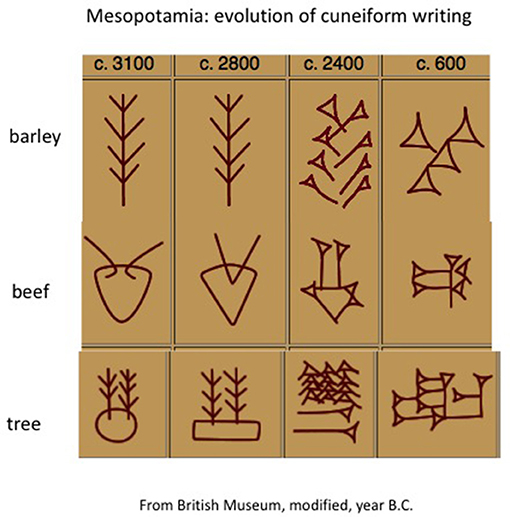 Figure 6 - From the beginning to final evolution of cuneiform writing.