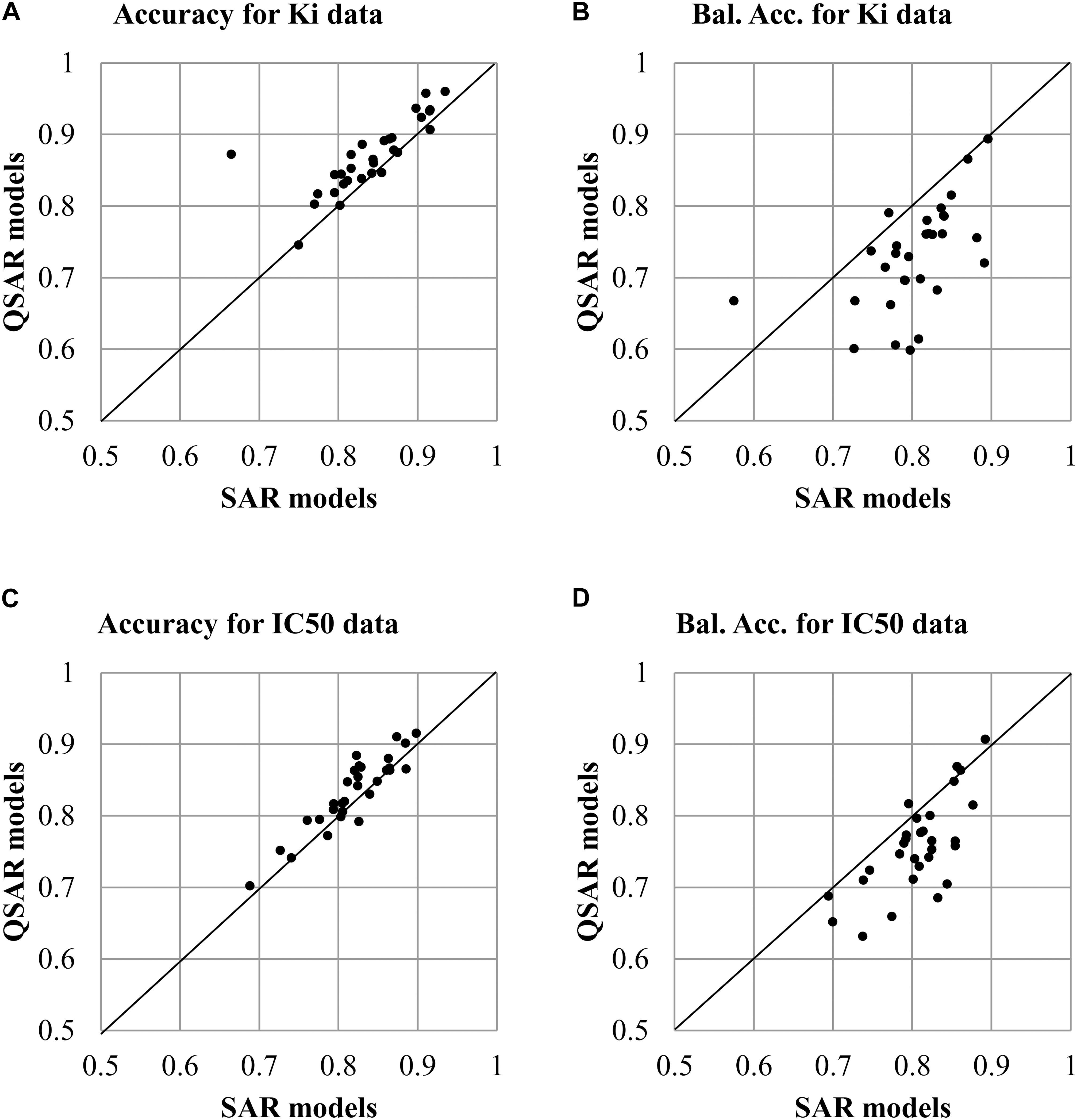 Frontiers | Comparison of Quantitative and Qualitative (Q)SAR Models