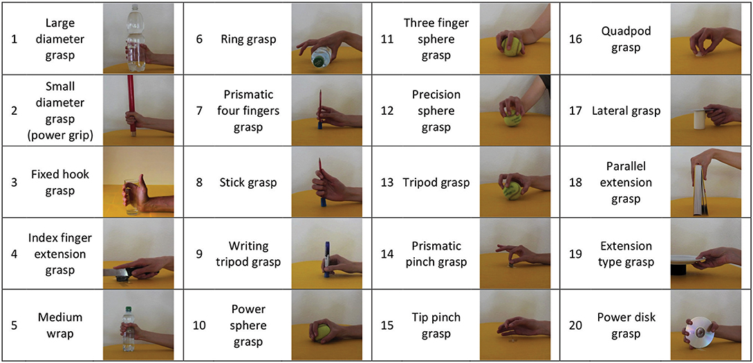 Frontiers Muscle Synergy Analysis Of A Hand Grasp Dataset A