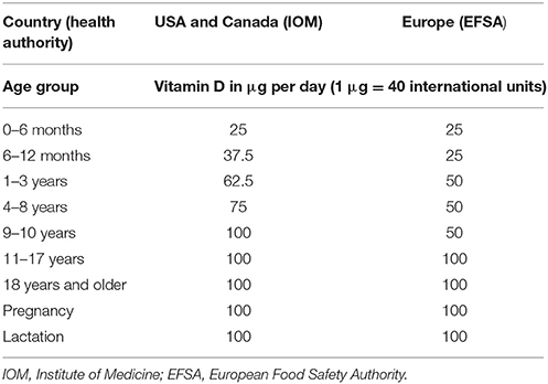 Frontiers   Rationale and Plan for Vitamin D Food