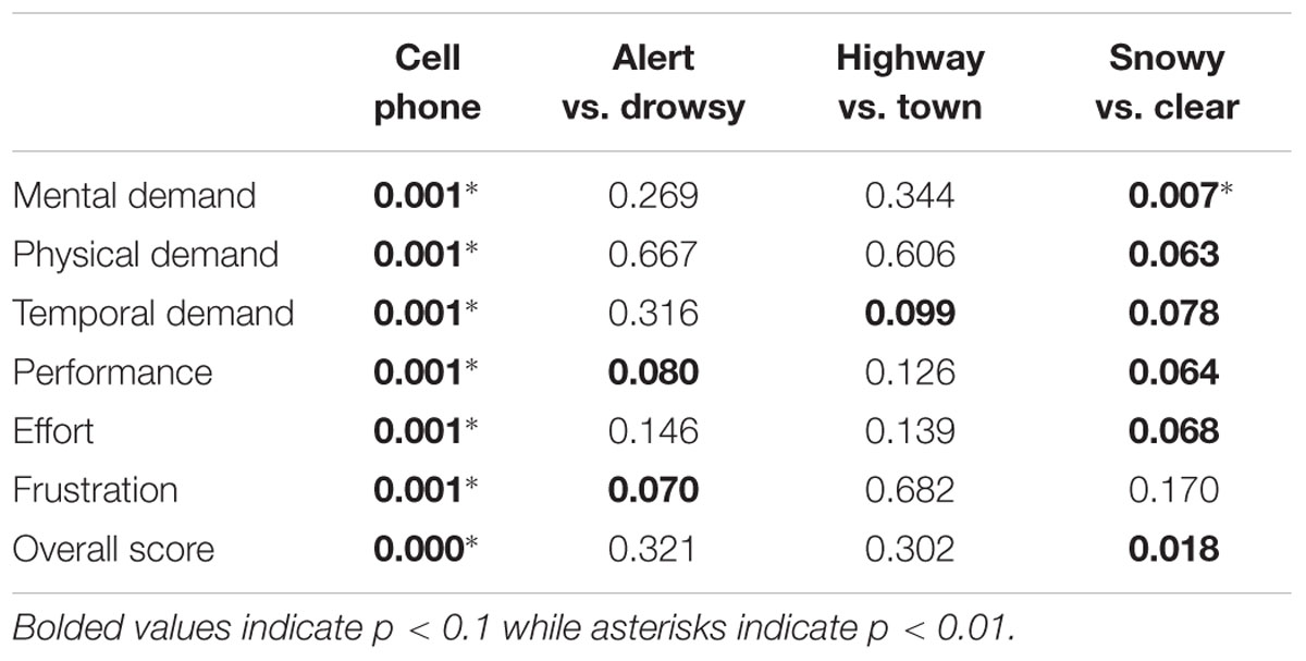 Frontiers   Identifying the Causes of Drivers\u2019 Hazardous States Using Driver Characteristics ...