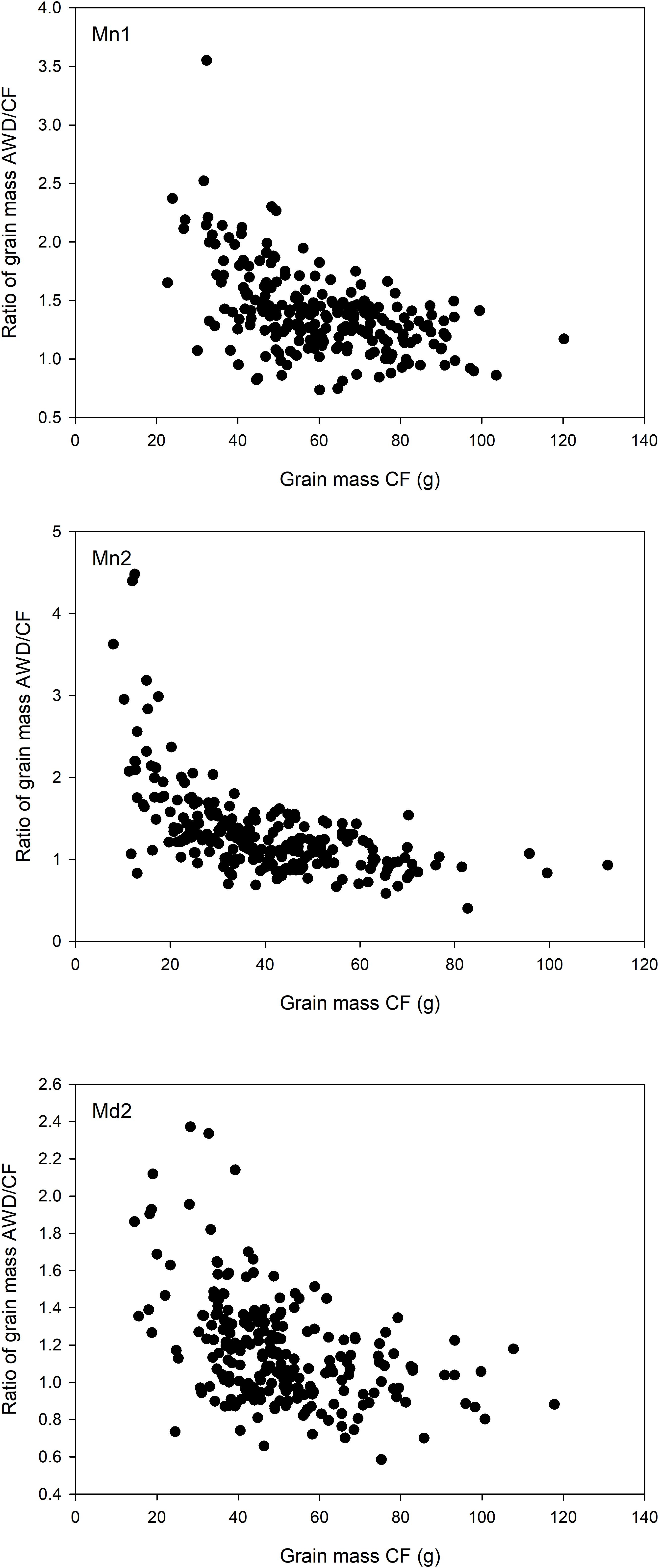Frontiers | Genome Wide Association Mapping of Grain and