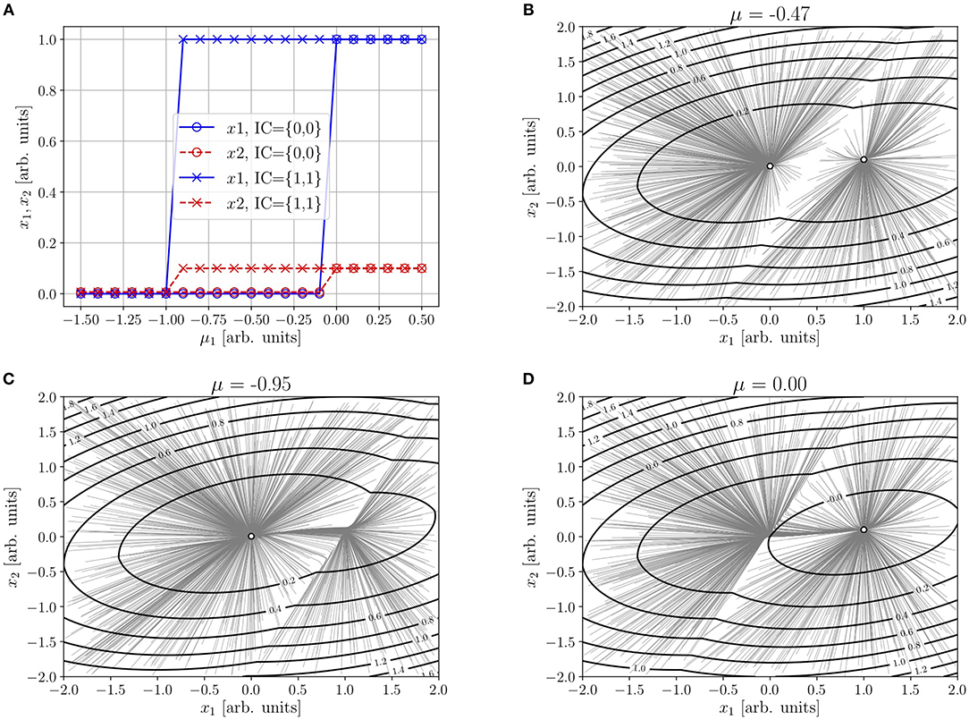 Frontiers | A Nonequilibrium-Potential Approach to