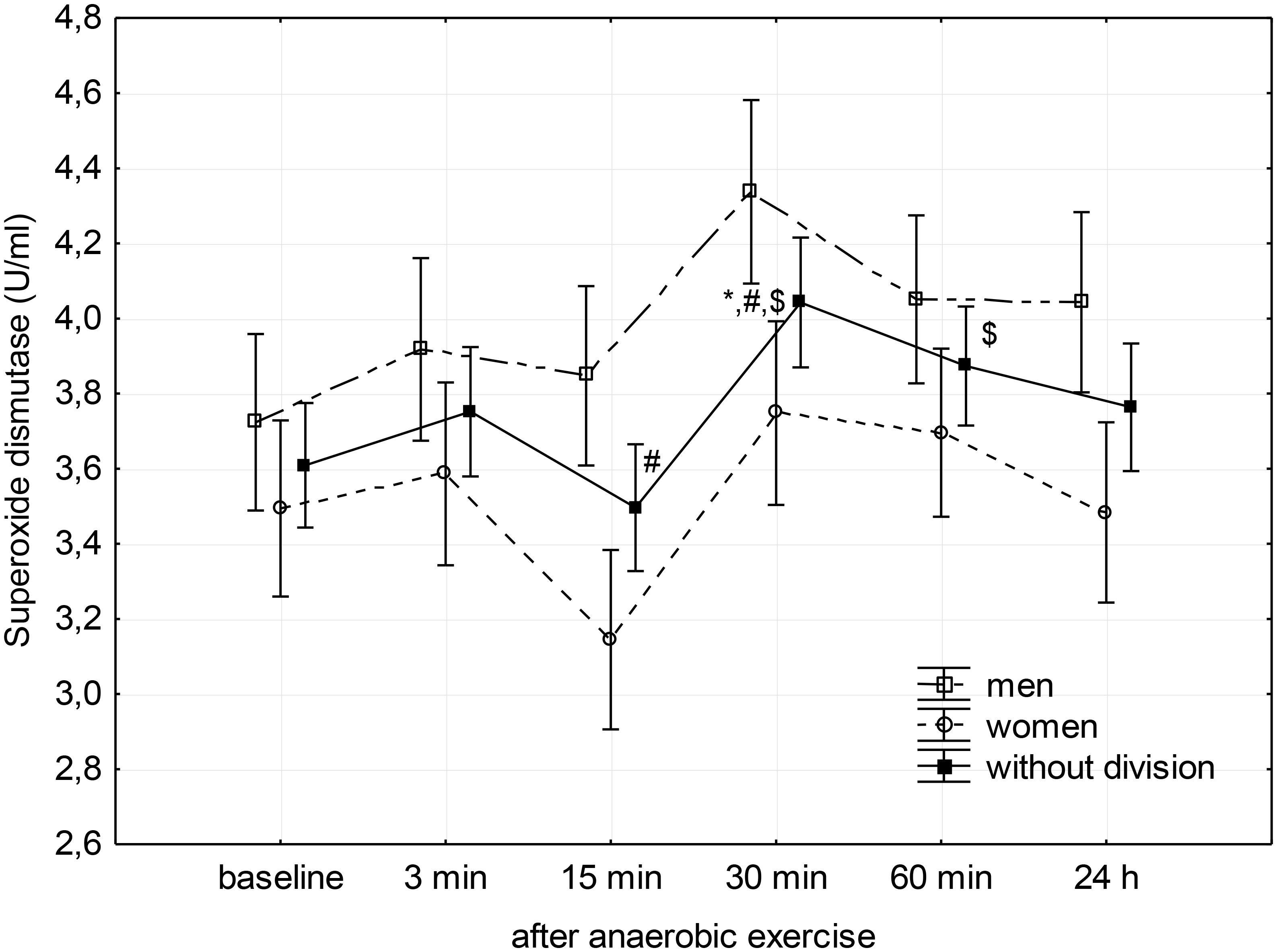 a51a479054 Frontiers | Anaerobic Exercise-Induced Activation of Antioxidant ...