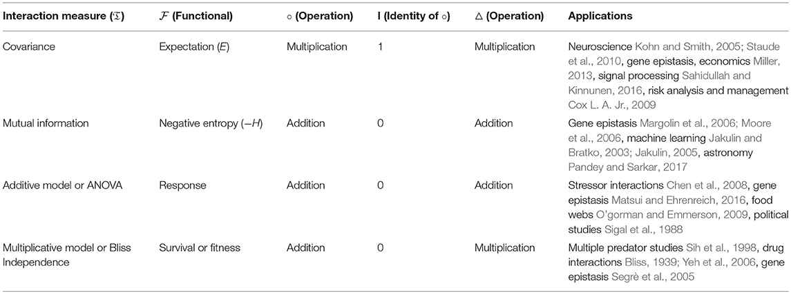Frontiers | General Form for Interaction Measures and