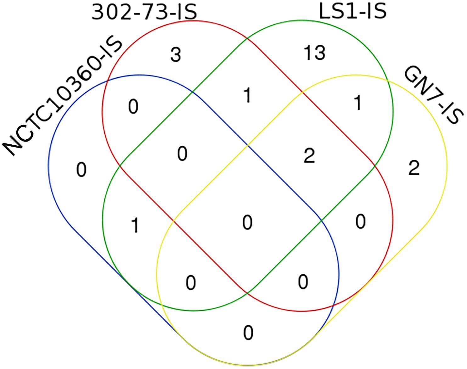 Frontiers | Pathogenomics of Virulence Traits of Plesiomonas