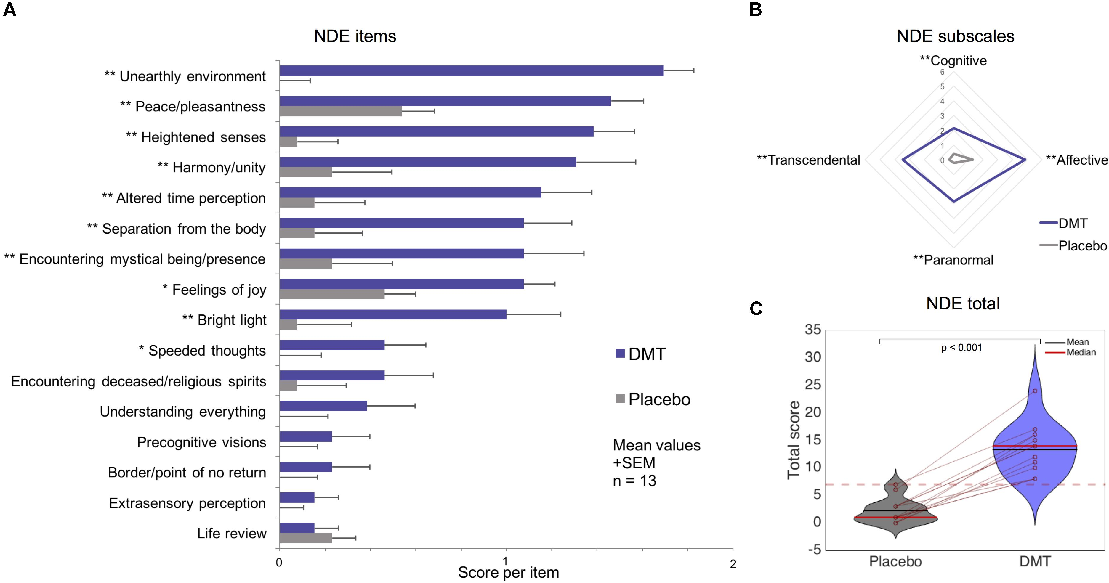 Frontiers | DMT Models the Near-Death Experience | Psychology