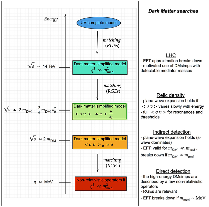 Frontiers | Impact of Cosmological and Astrophysical Constraints on