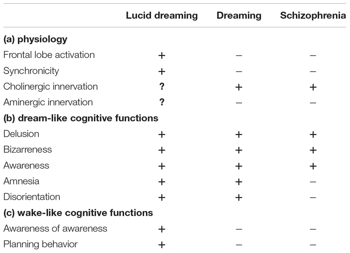 Frontiers | Insight and Dissociation in Lucid Dreaming and