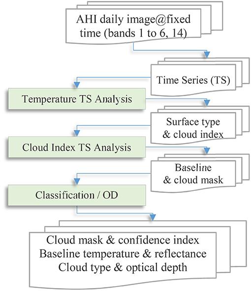 Frontiers | Cloud Cover in the Australian Region