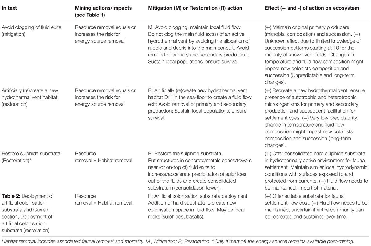 Frontiers | Potential Mitigation and Restoration Actions in