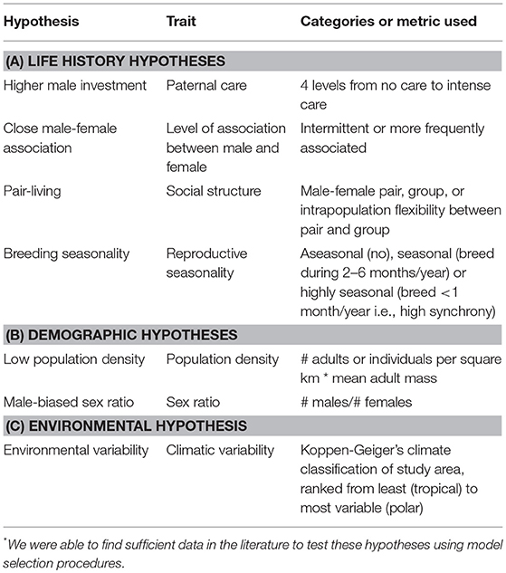 how to structure a hypothesis