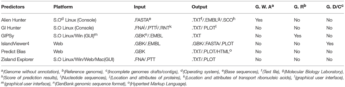 Frontiers | Comparative Analysis of Genomic Island Prediction Tools