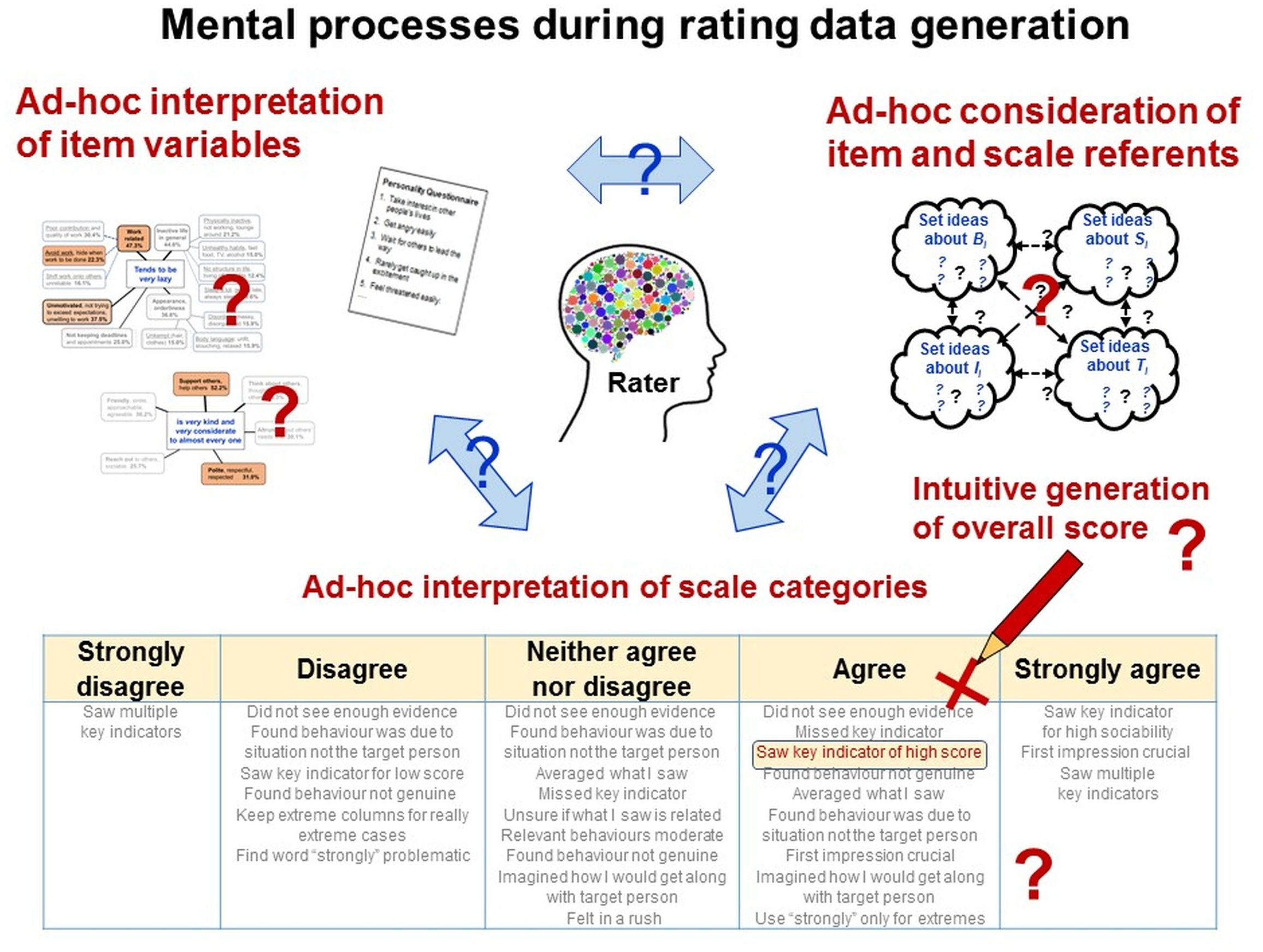 Frontiers | Quantitative Data From Rating Scales: An