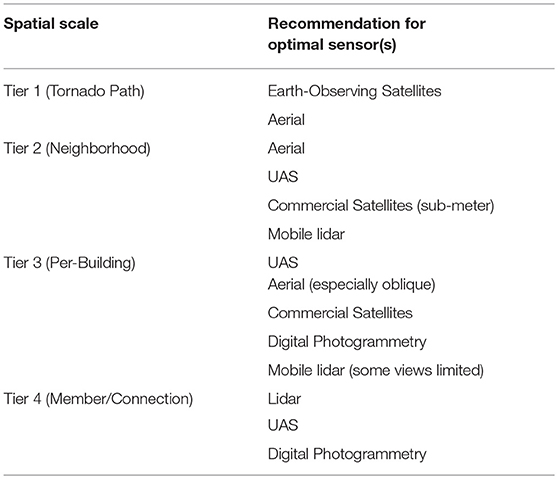 Frontiers | Multi-Scale Remote Sensing of Tornado Effects | Built