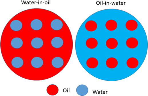Figure 1 - Example of two kinds of emulsions.