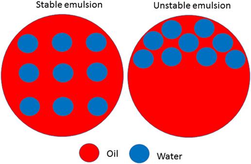 איור 2 - דוגמה לתחליבי מים-בשמן יציבים ולא יציבים בתחליב בלתי יציב (מימין) יש היפרדות של הפאזה המימית והפאזה השומנית, ובתחליב יציב (משמאל) אין היפרדות כזו.