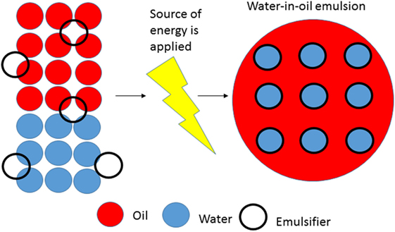 Figure 3 - The emulsification process.