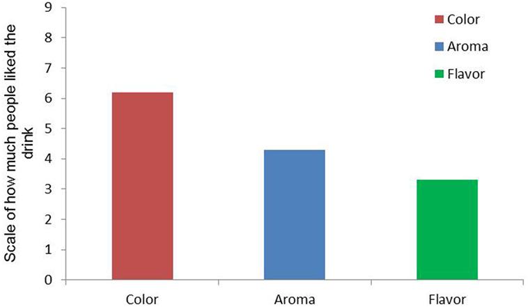 איור 4 - תוצאות הבדיקה החישתית של משקה האנרגיה.
