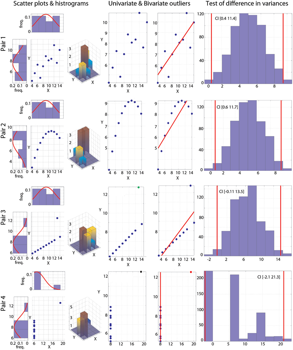 Frontiers | Robust Correlation Analyses: False Positive and