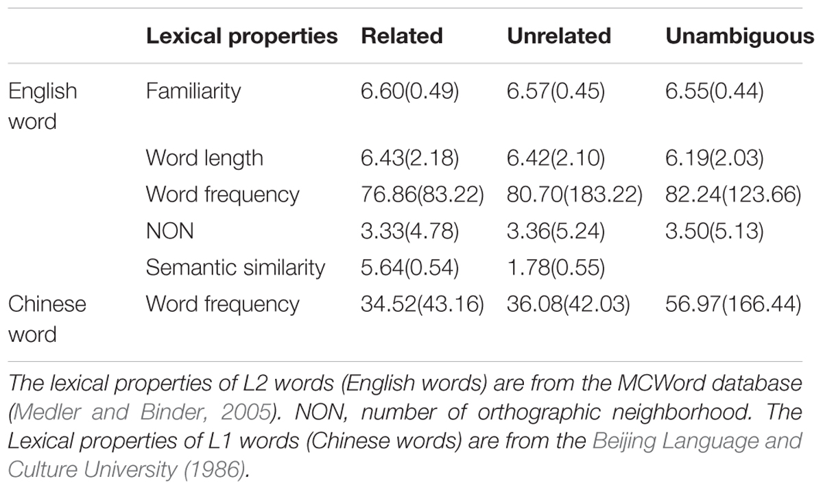 Frontiers | Semantic Similarity to Known Second Language