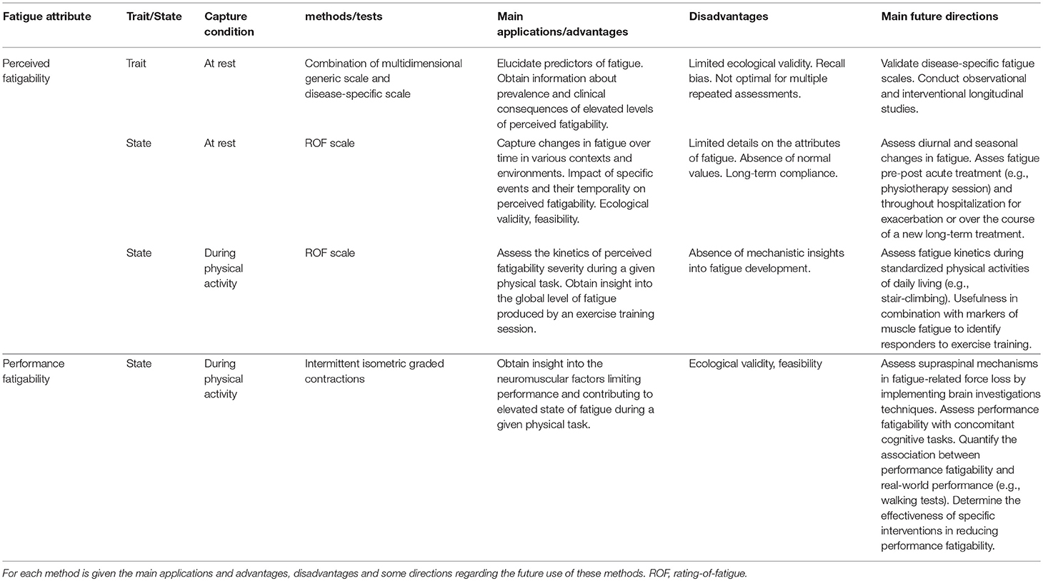 Frontiers | Fatigue in Chronic Respiratory Diseases
