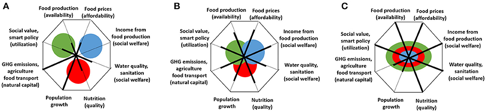 Frontiers | A Conceptualization of the Urban Food-Energy