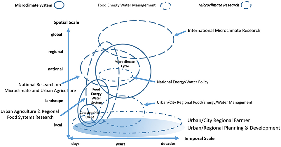 nexus 4 circuit diagram frontiers a conceptualization of the urban food energy water  a conceptualization of the urban food