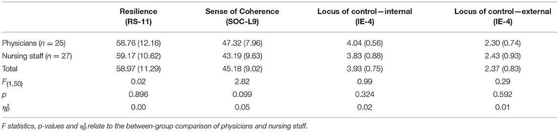 Frontiers | Mental Health in Anesthesiology and ICU Staff