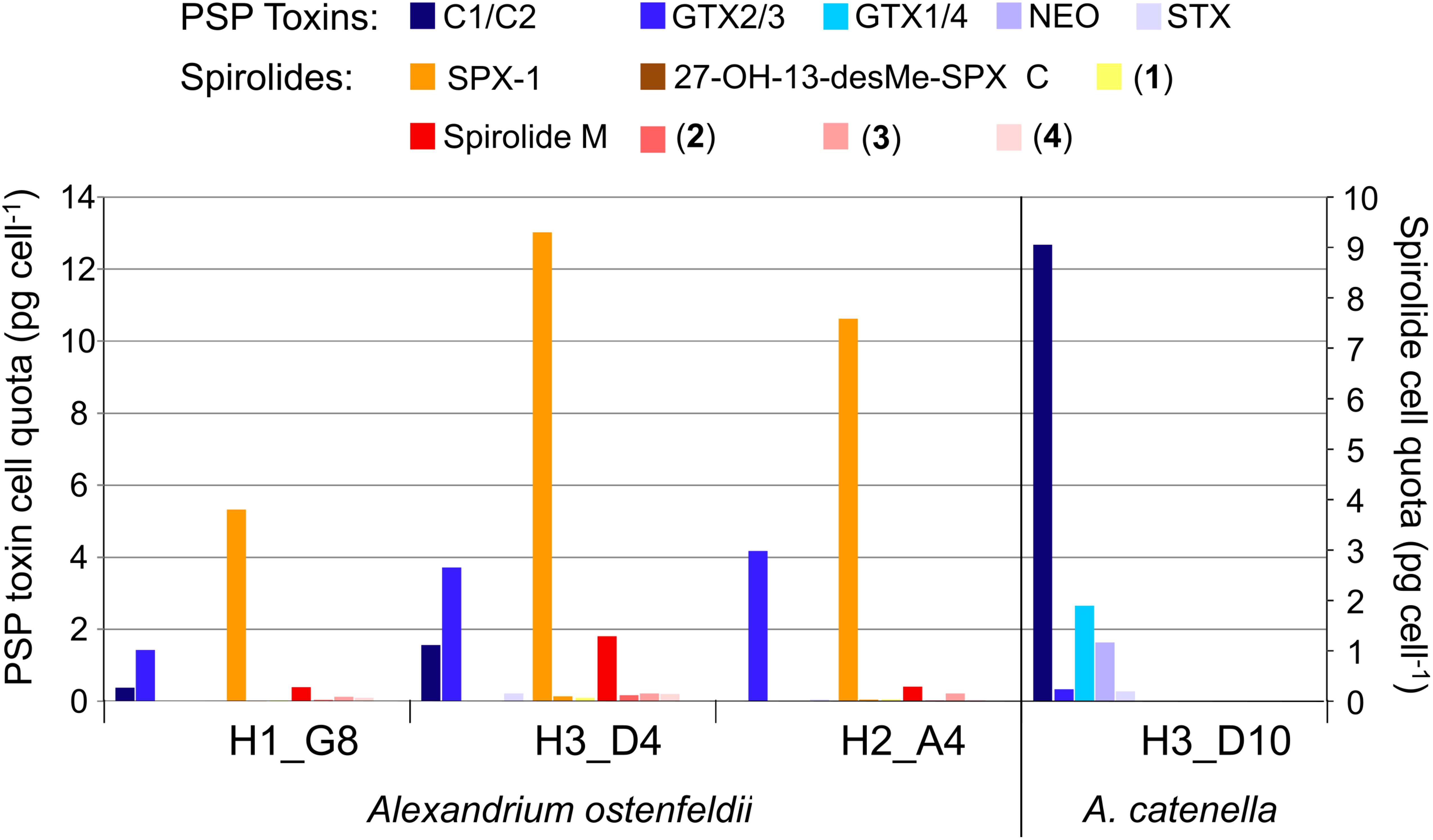 Frontiers Plankton Multiproxy Analyses In The Northern