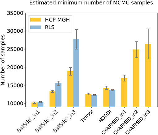 Frontiers | Robust and Fast Markov Chain Monte Carlo Sampling of