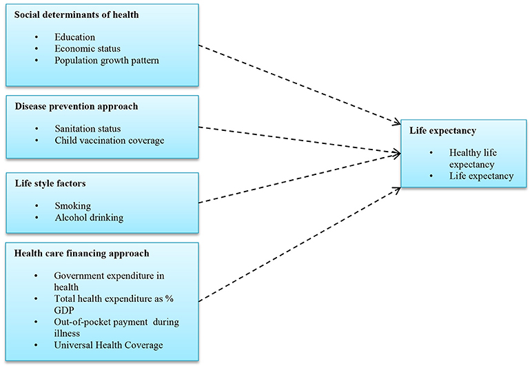 Frontiers   The Influence of Universal Health Coverage on ...