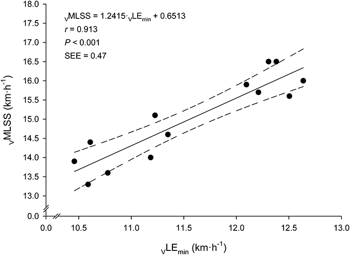 relationship between lactate threshold essay Relationship marketing consumer  write a lab report on topic the lactate and ventilatory thresholds  to establish the link between lactate and a ventilatory.