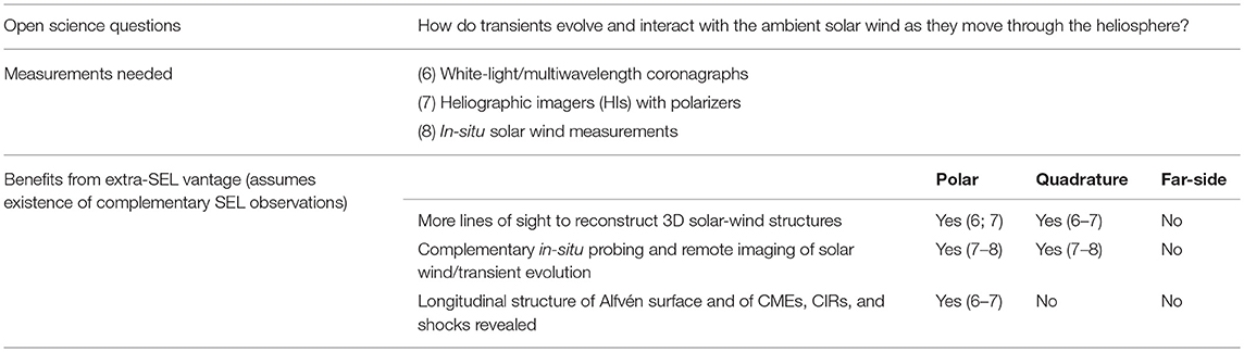 Frontiers | Solar Physics From Unconventional Viewpoints
