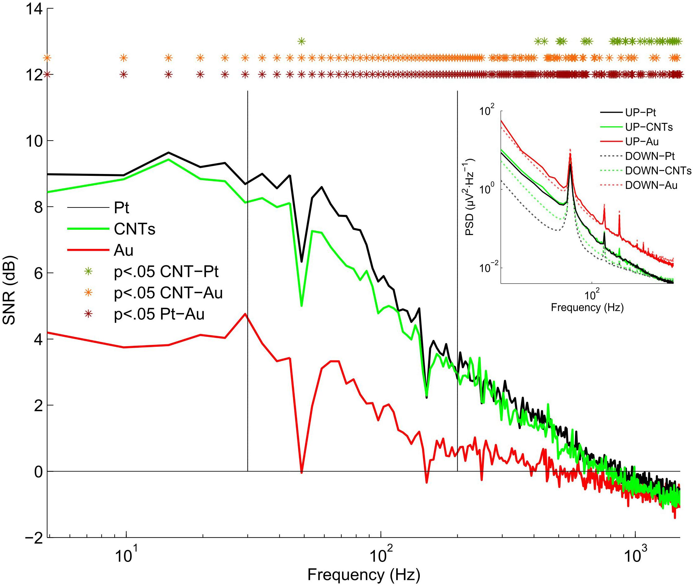 Frontiers | Quantification of Signal-to-Noise Ratio in Cerebral