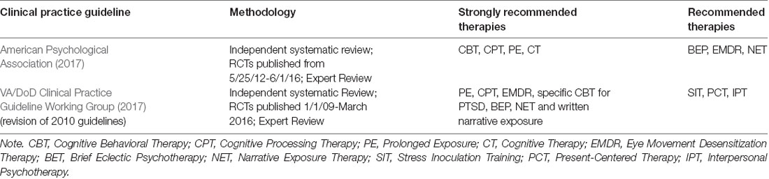 Frontiers | Treating PTSD: A Review of Evidence-Based Psychotherapy