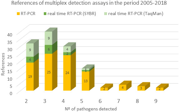 Frontiers | Recent Advances on the Multiplex Molecular Detection of