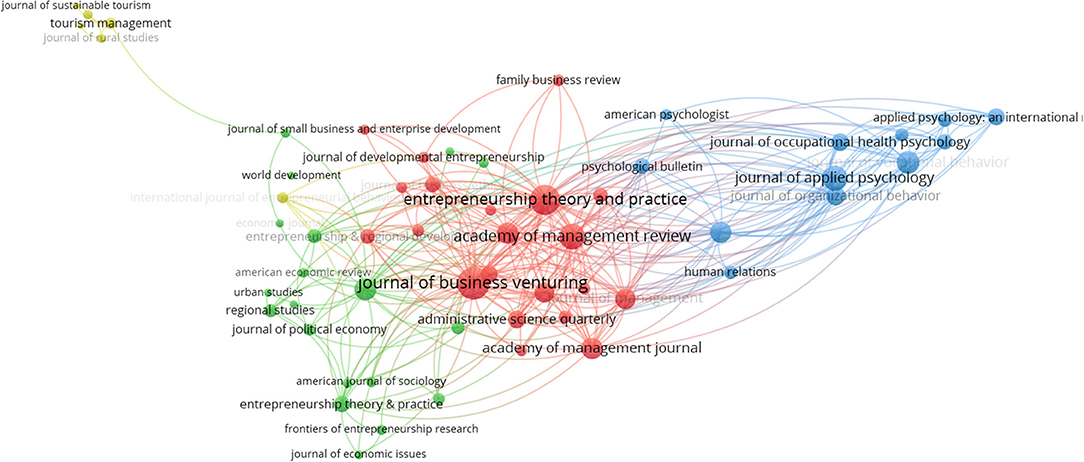 Frontiers | Entrepreneurs' Well-Being: A Bibliometric Review