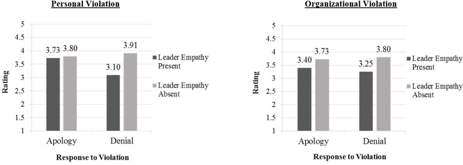 Frontiers | Denial and Empathy: Partners in Employee Trust