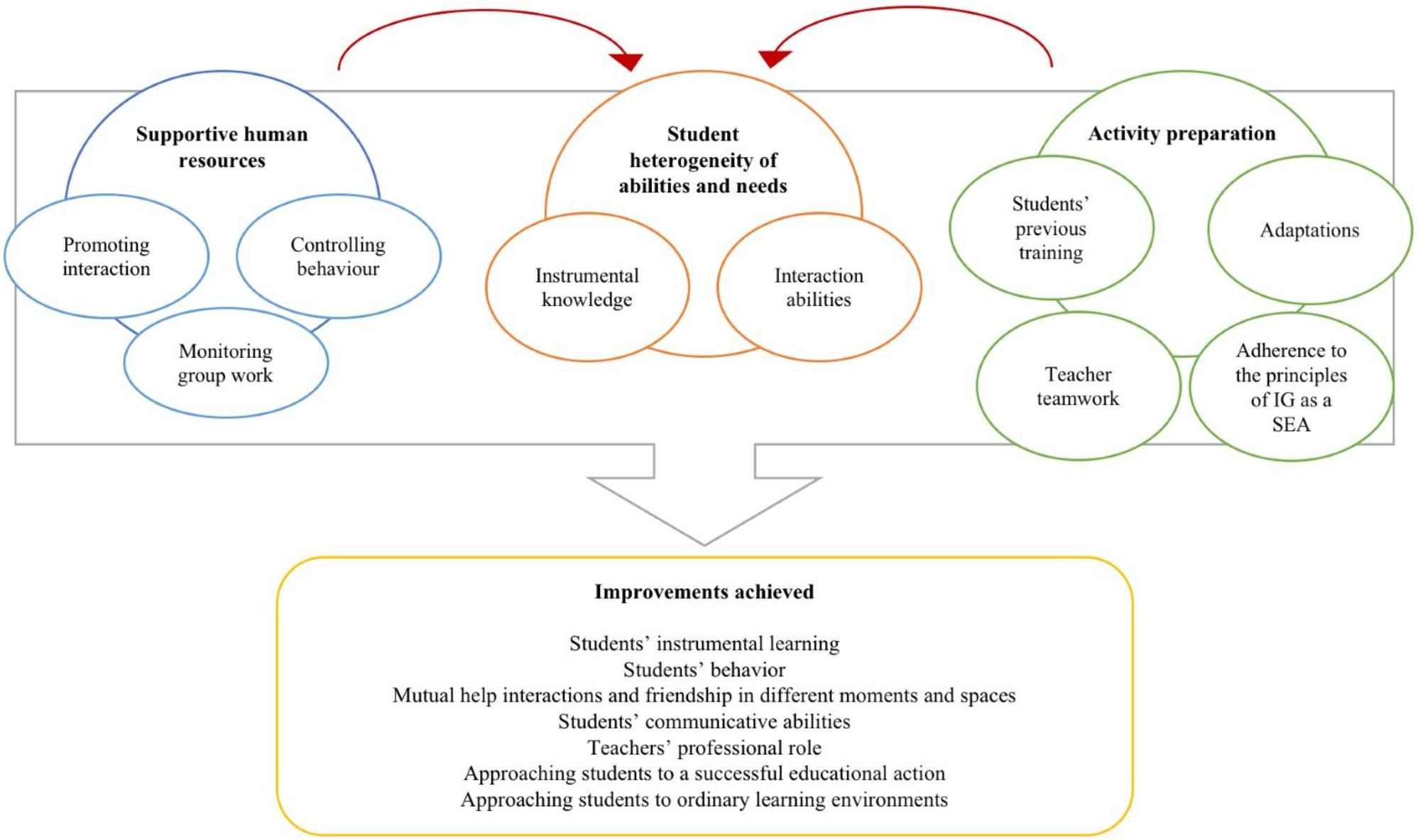 Frontiers | Interactive Learning Environments for the