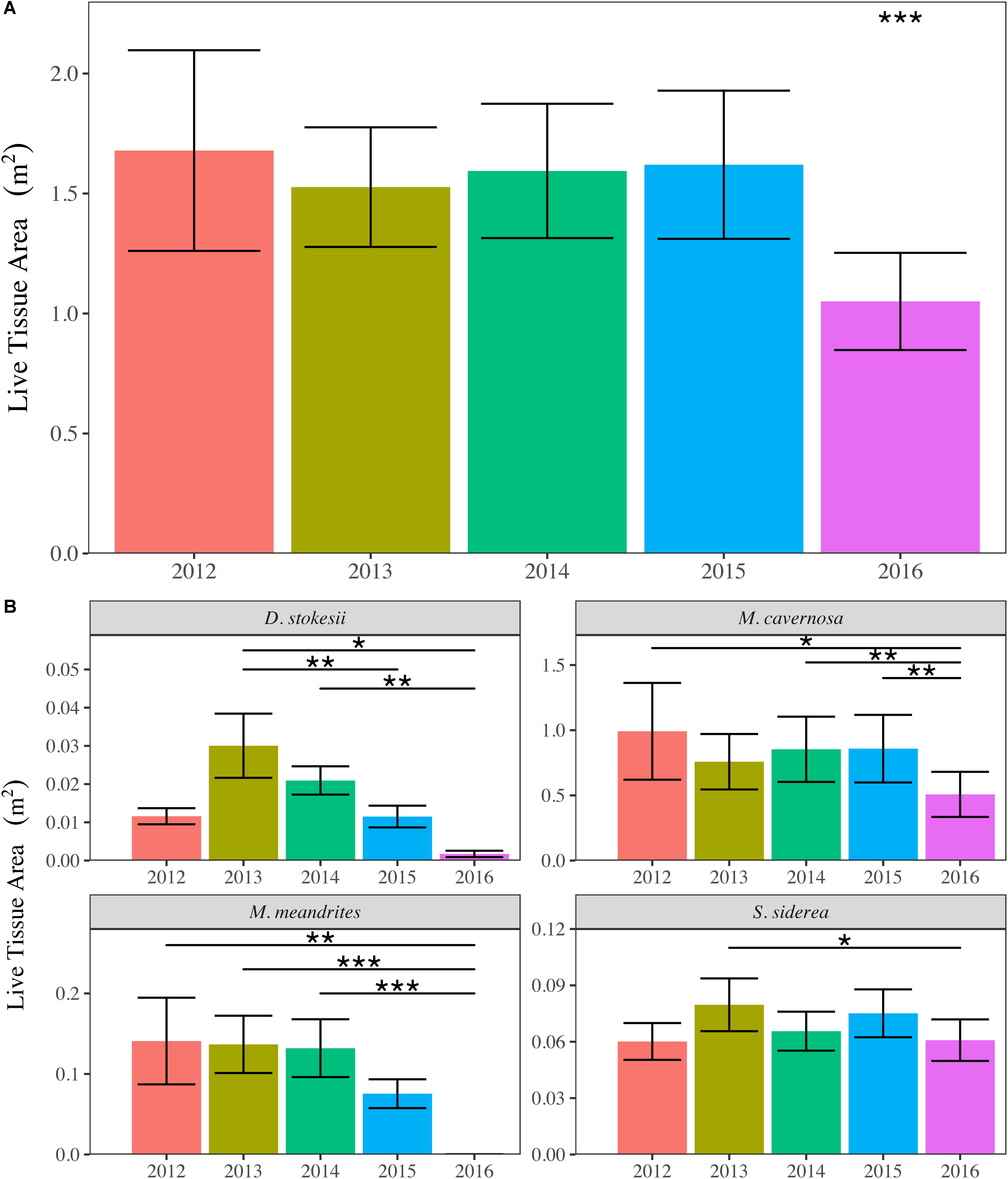 Frontiers | Impacts of a Regional, Multi-Year, Multi-Species Coral