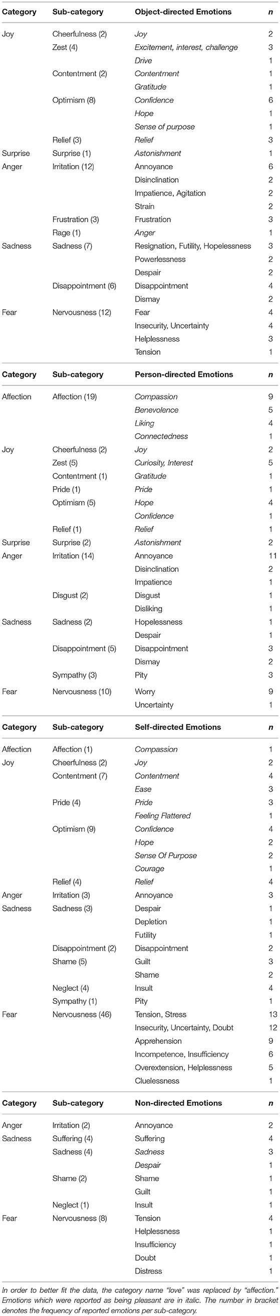 Frontiers   Emotion Transfer, Emotion Regulation, and Empathy