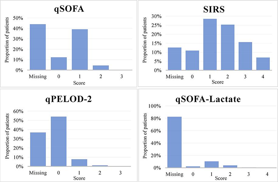Frontiers Translating Sepsis 3 Criteria In Children Prognostic