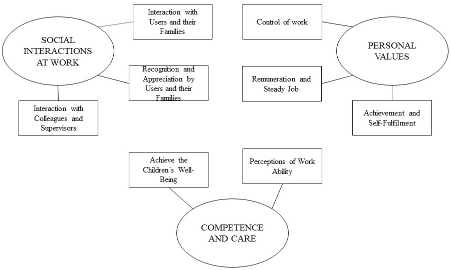 Frontiers | The Changing Educators' Work Environment in