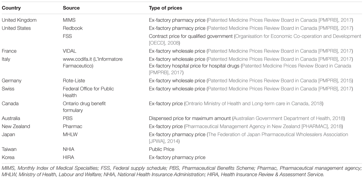 Frontiers | Availability and Affordability of Drugs With a