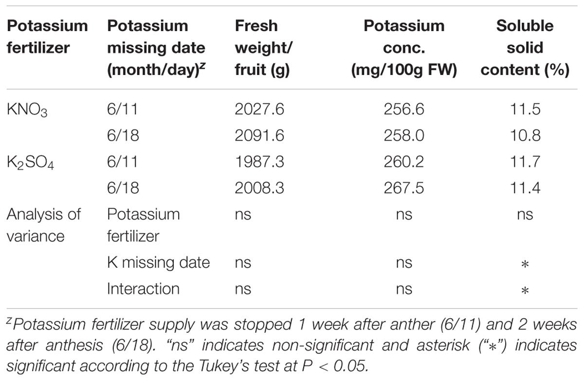 Frontiers | Production of Low-Potassium Content Melon