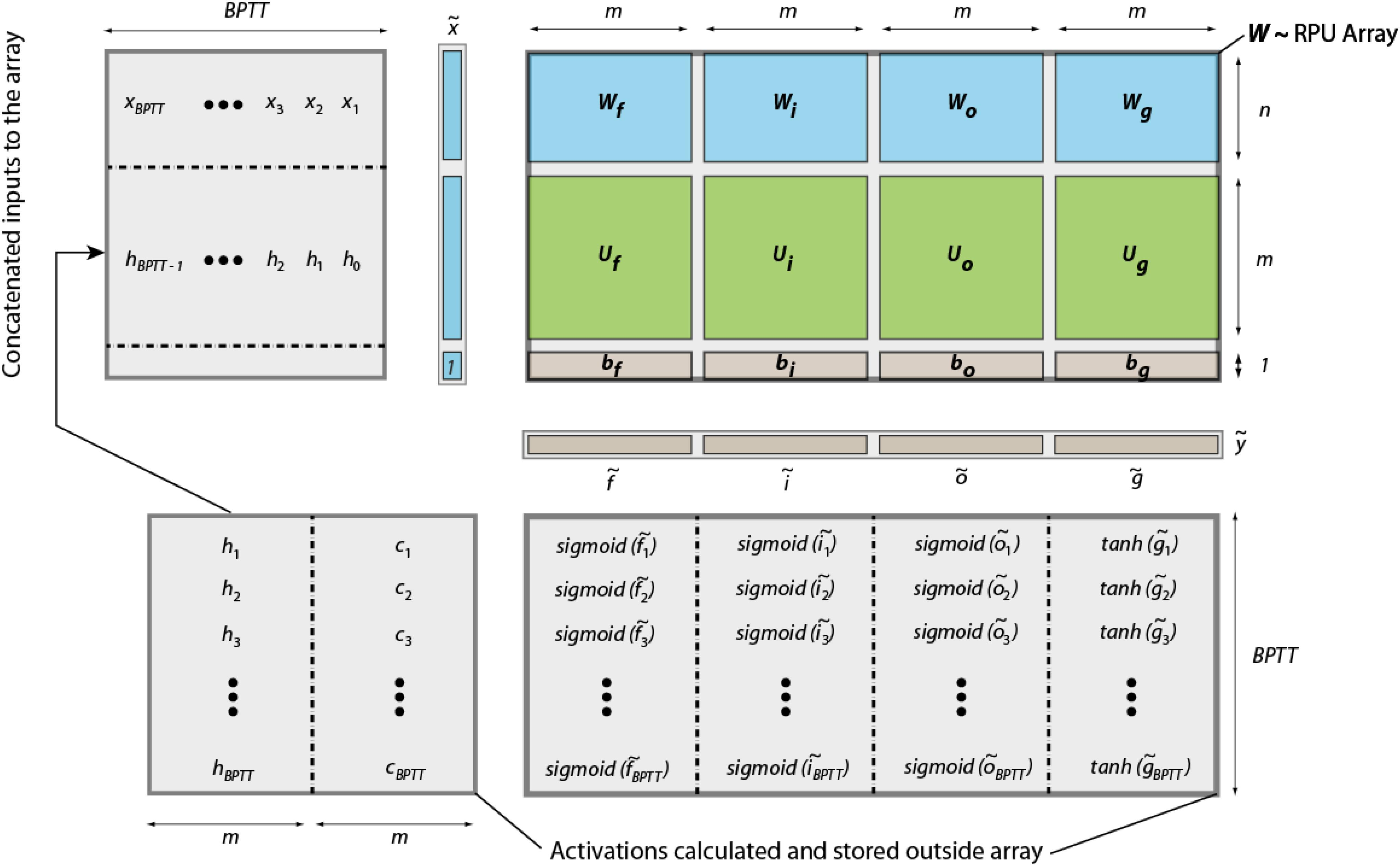 Frontiers | Training LSTM Networks With Resistive Cross