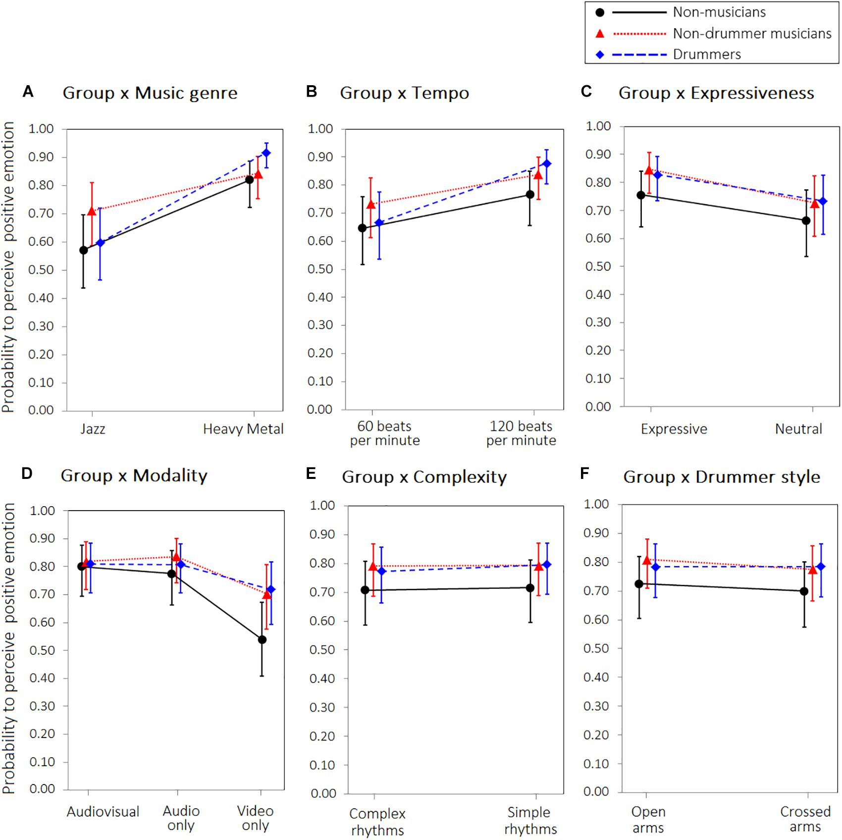 Frontiers | Effect of Long-Term Music Training on Emotion