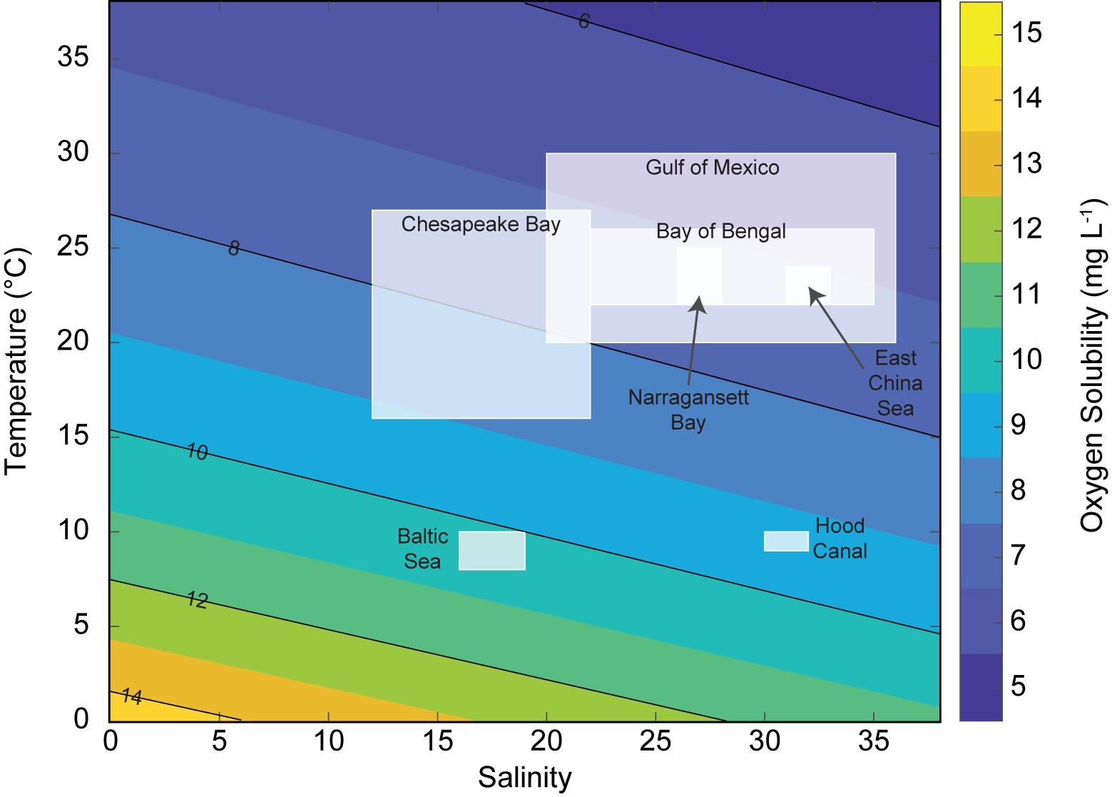 Frontiers | Interactive Effects of Hypoxia and Temperature